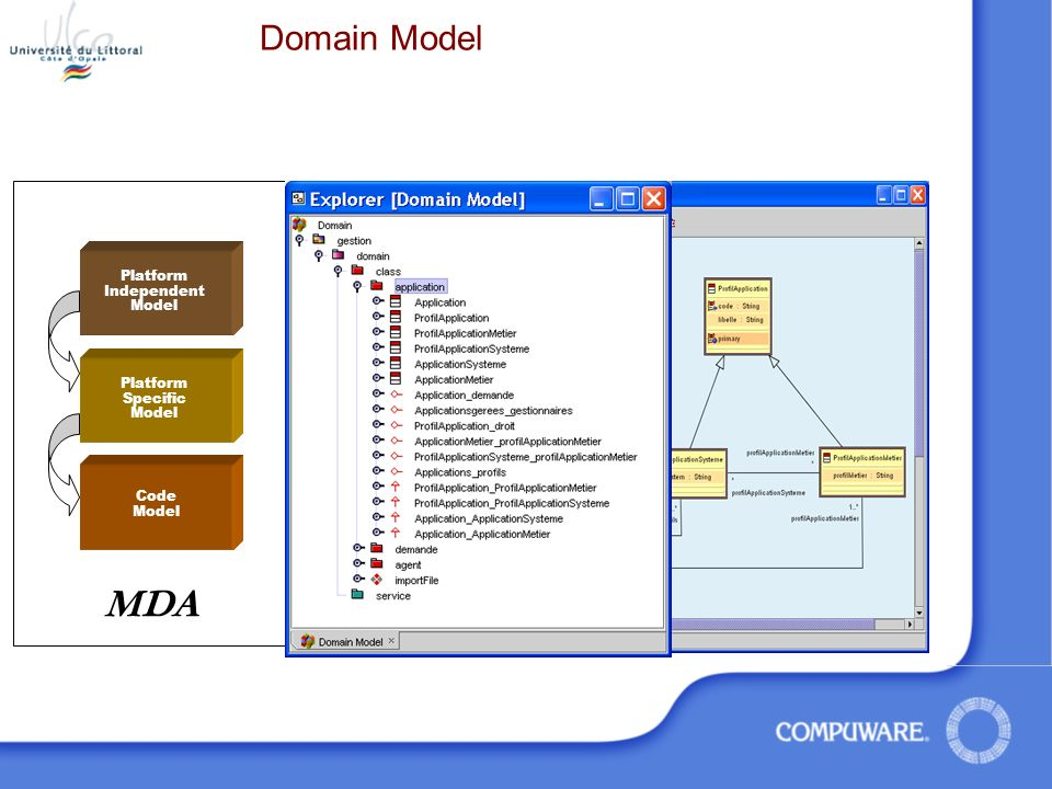 Domain Model Platform Independent Model Code Model Platform Specific Model MDA