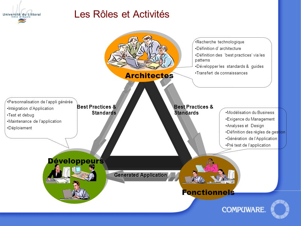 Architecte Designer Developer Les Rôles et Activités Generated Application Modélisation du Business Exigence du Management Analyses et Design Définiti