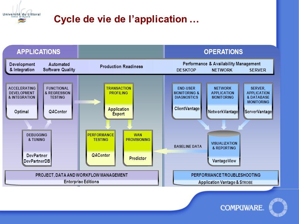 Les bénéfices de MDA Intégrer les systèmes, les implémentations actuelles et futures Simplifier le changement dinfrastructures Pérenniser les applications Réduire les coûts pendant toute la durée de vie de lapplication Augmenter le ROI « Les entreprises qui suivront la démarche de MDA, soit la séparation de larchitecture de la technologie et de la technologie de déploiement, feront un grand pas en avant et rendront leur infrastructure informatique plus souple, apte à sadapter aux transformations de lentreprise, et libre dintégrer de nouvelles technologies.
