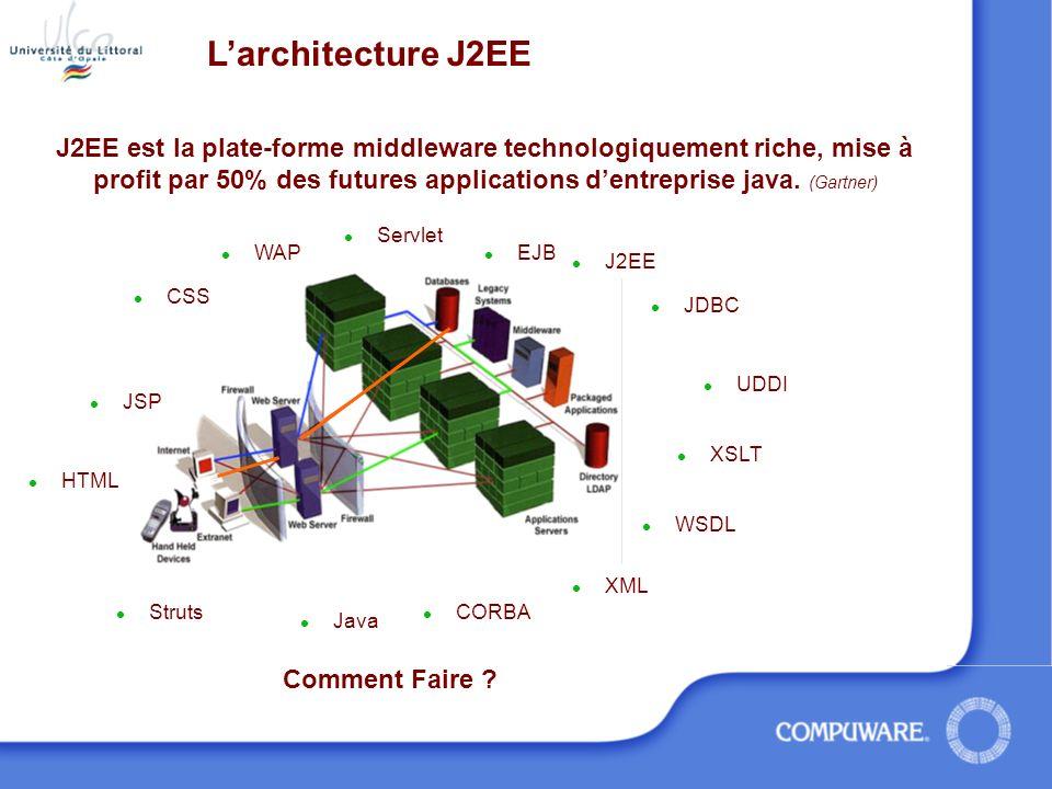 OptimalJ Modélisation UML Génération dapplication Java en architecture J2EE Weblogic Déploiement Intégration ModélisationGénération (Patterns) WebLogic Génération d EJB … Génération de JSP… Génération de SQL… Génération dEAR…