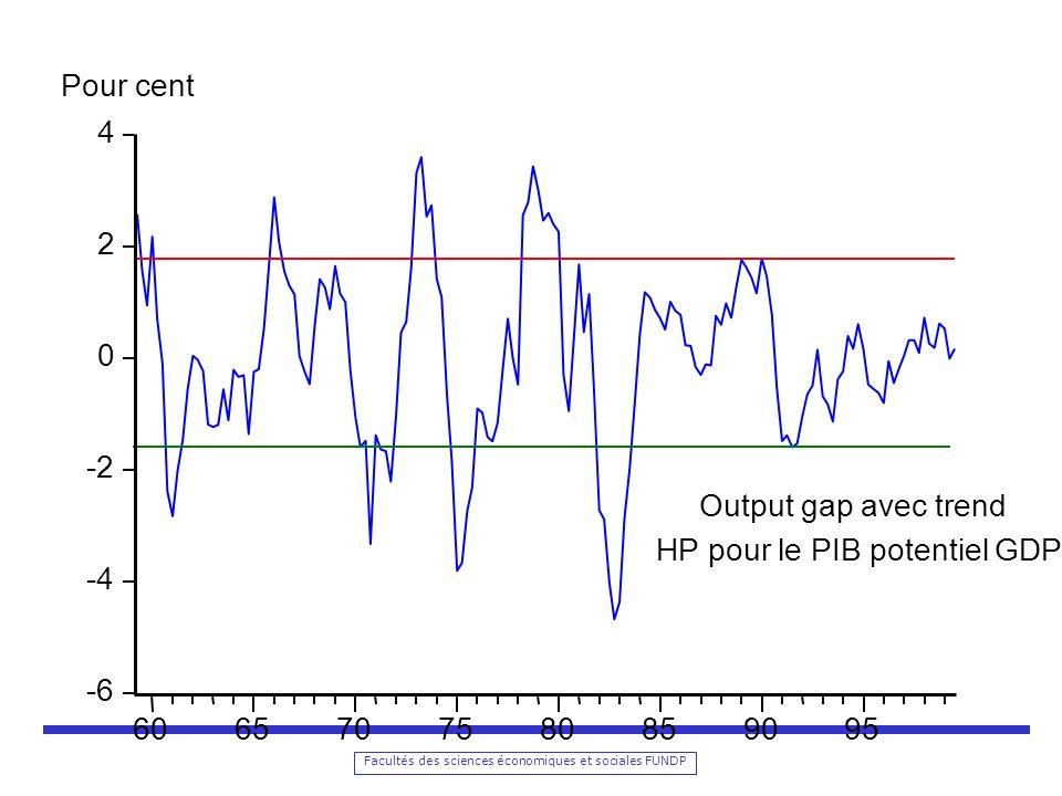 Facultés des sciences économiques et sociales FUNDP -6 -4 -2 0 2 4 6065707580859095 Pour cent Output gap avec trend HP pour le PIB potentiel GDP