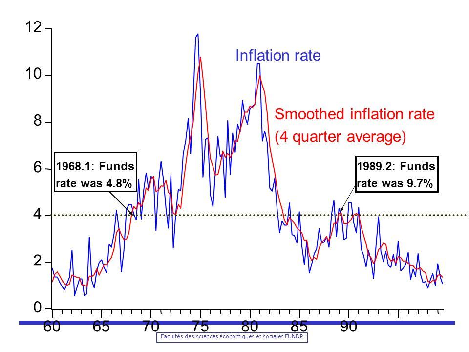 Facultés des sciences économiques et sociales FUNDP 0 2 4 6 8 10 12 60657075808590 Inflation rate Smoothed inflation rate (4 quarter average) 1968.1: