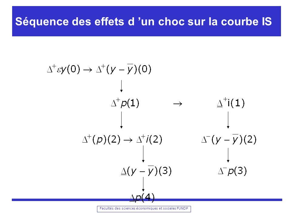Facultés des sciences économiques et sociales FUNDP Why the Increased Stability.