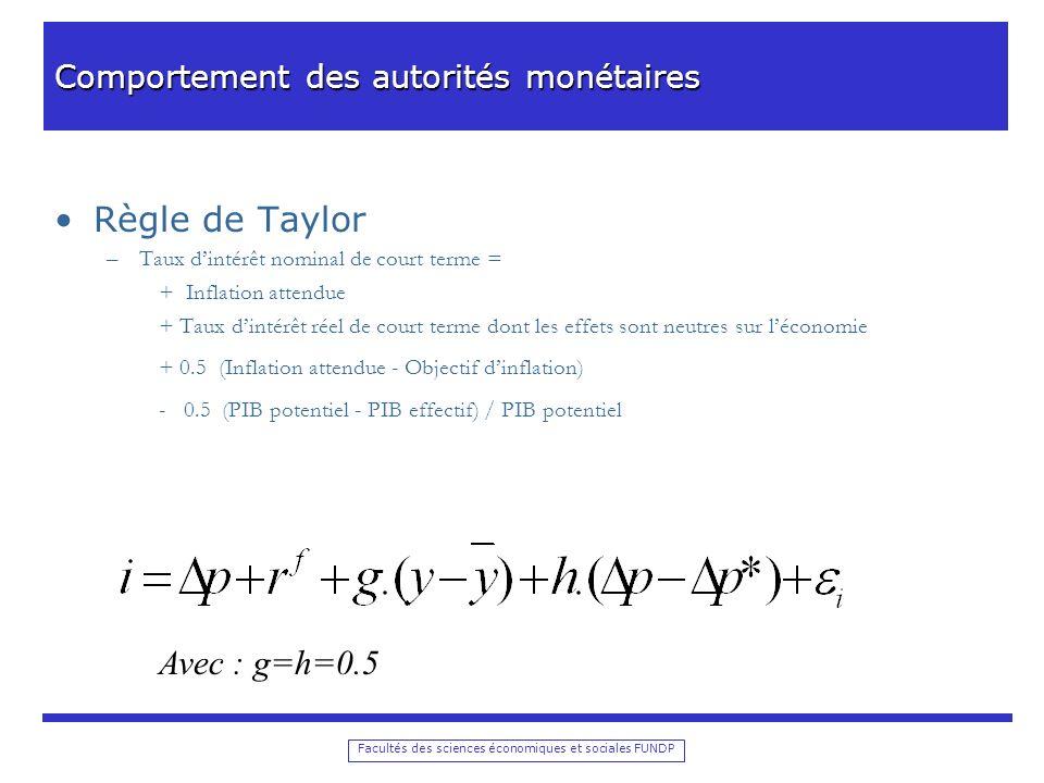 Facultés des sciences économiques et sociales FUNDP En termes numériques, cette règle était évaluée comme suit par Taylor : Taux dintérêt nominal de court terme = 2% + Inflation attendue + 0.5 (Inflation attendue - 2%) + 0.5 Output gap