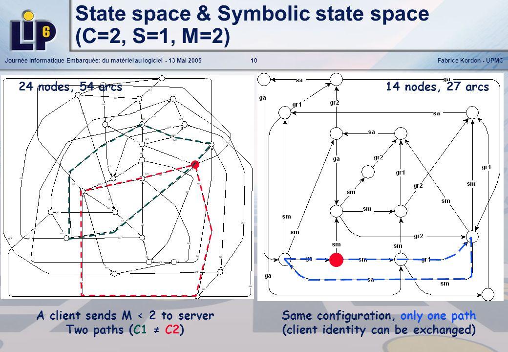 10Journée Informatique Embarquée: du matériel au logiciel - 13 Mai 2005Fabrice Kordon - UPMC State space & Symbolic state space (C=2, S=1, M=2) A clie