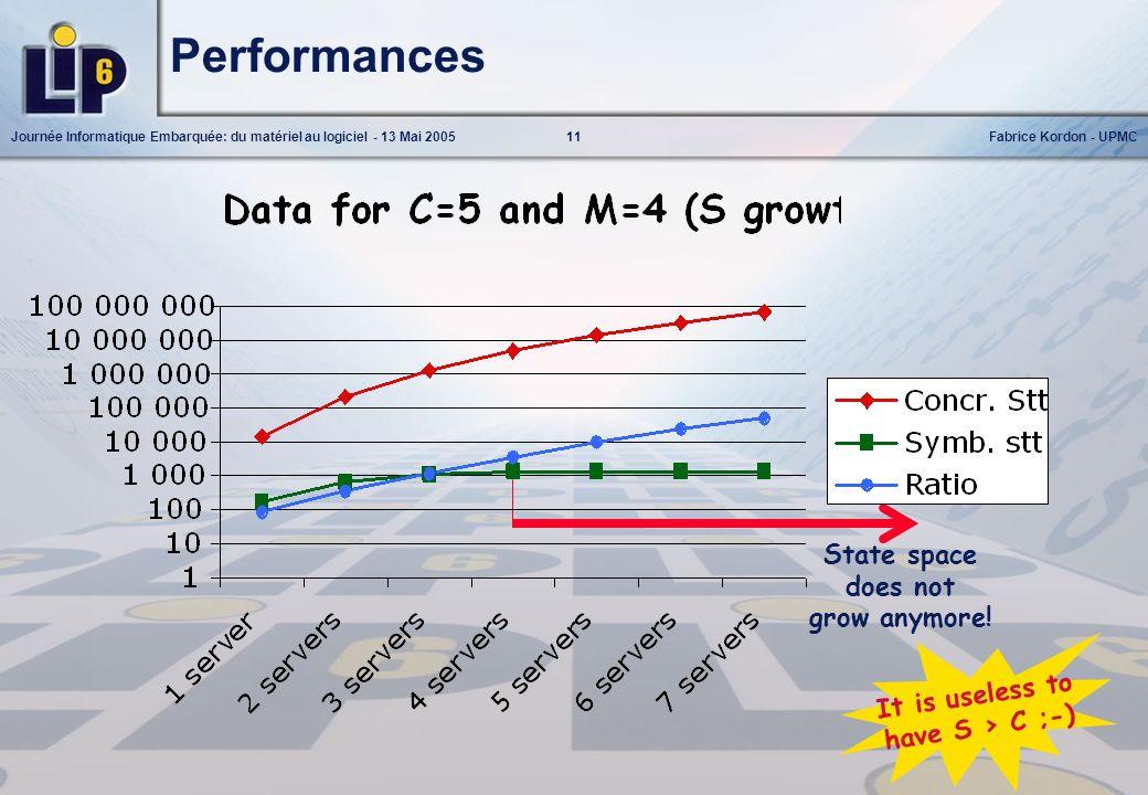 11Journée Informatique Embarquée: du matériel au logiciel - 13 Mai 2005Fabrice Kordon - UPMC State space does not grow anymore! Performances It is use