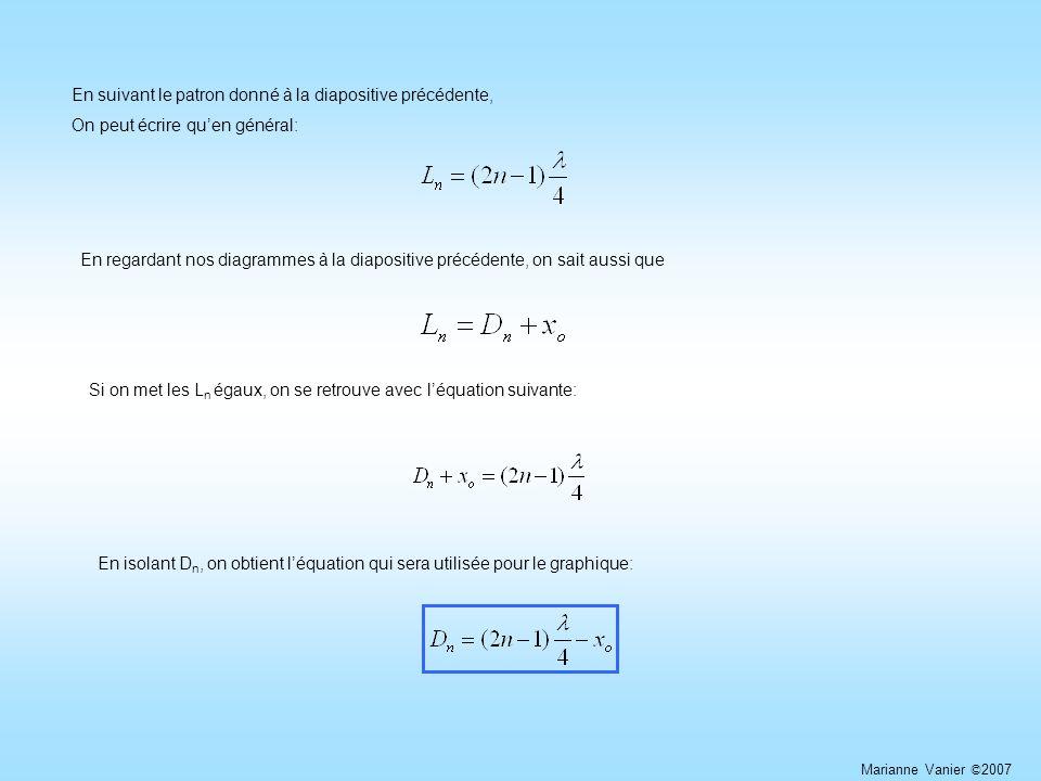 En suivant le patron donné à la diapositive précédente, On peut écrire quen général: En regardant nos diagrammes à la diapositive précédente, on sait aussi que Si on met les L n égaux, on se retrouve avec léquation suivante: En isolant D n, on obtient léquation qui sera utilisée pour le graphique: