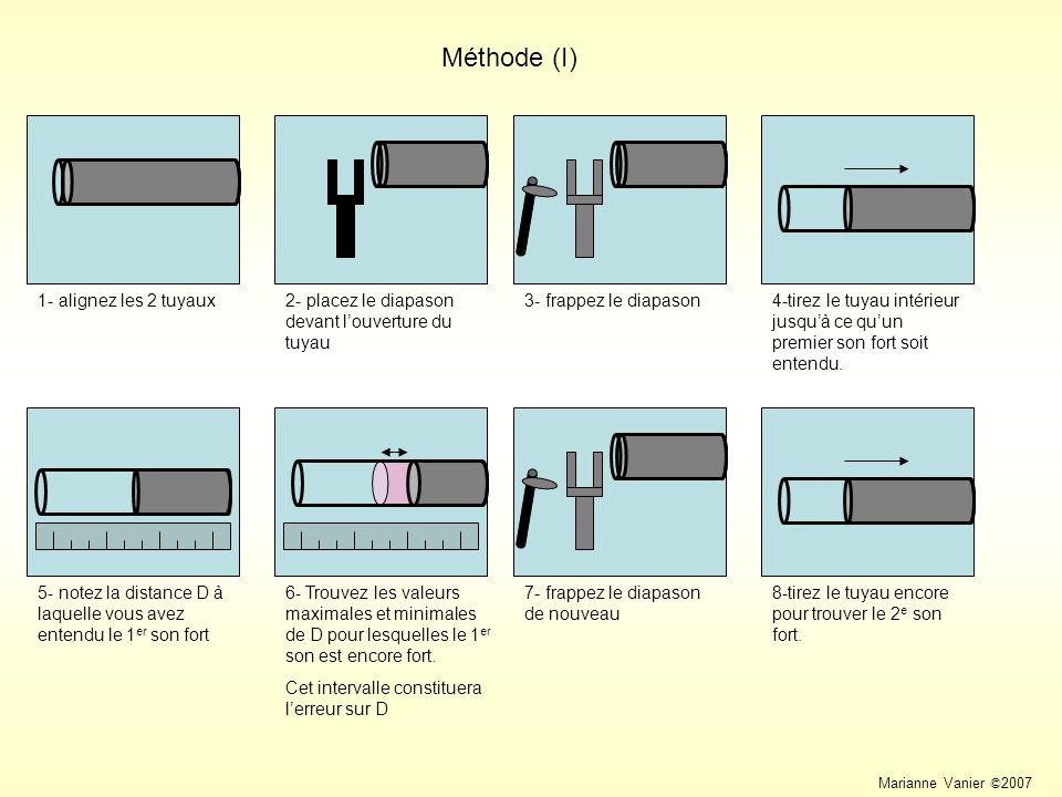 Méthode (I) 1- alignez les 2 tuyaux2- placez le diapason devant louverture du tuyau 4-tirez le tuyau intérieur jusquà ce quun premier son fort soit entendu.