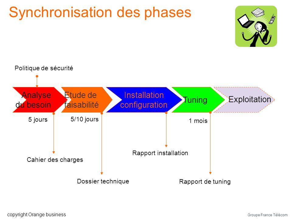 Groupe France Télécom copyright Orange business Contrat de service 2/2 Réunion de suivi Au démarrage du projet mais aussi en phase récurrente Durée du