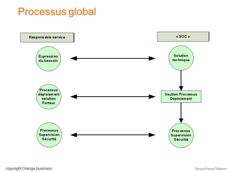 Groupe France Télécom copyright Orange business Les processus dun SOC