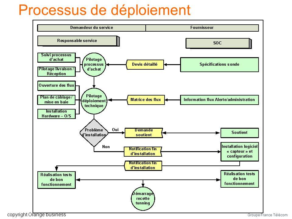 Groupe France Télécom copyright Orange business De lexpression du besoin au contrat