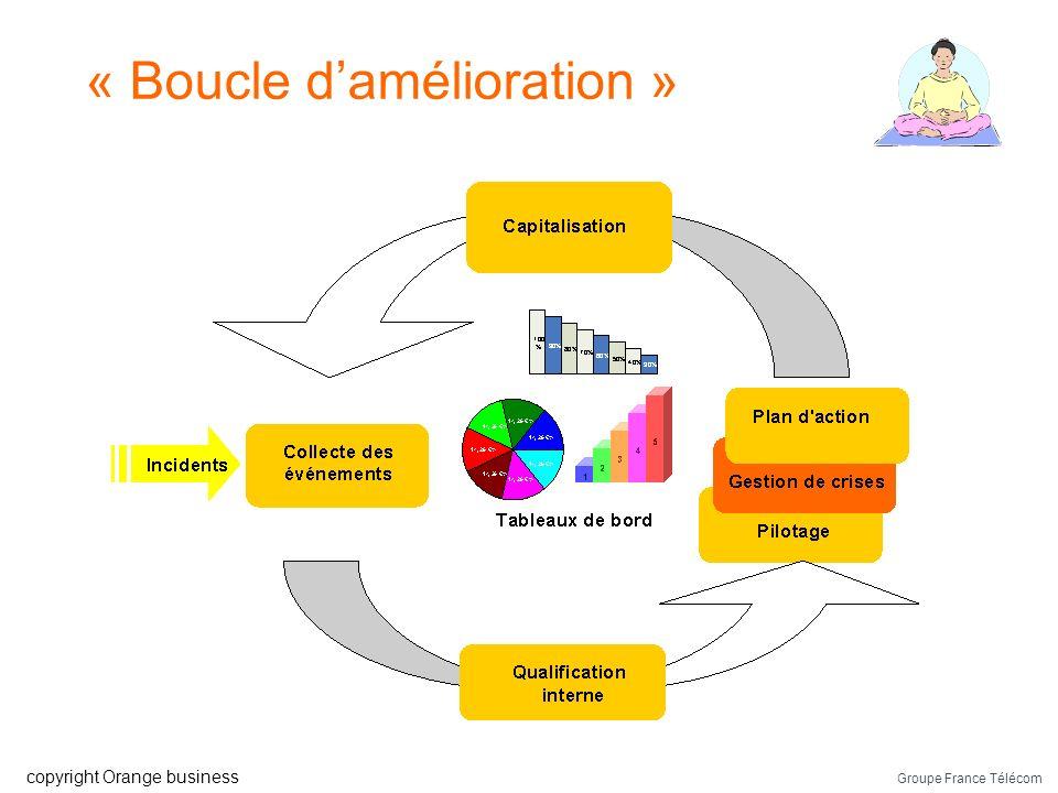 Groupe France Télécom copyright Orange business Extrapolation : modèle PDCA