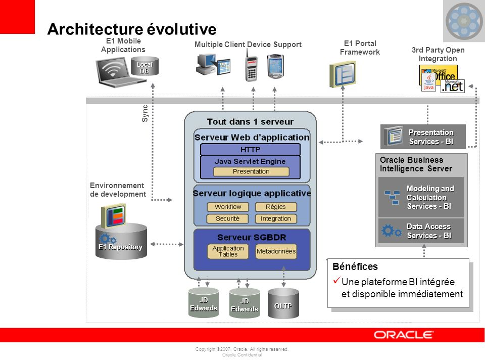 Copyright ©2007, Oracle. All rights reserved. Oracle Confidential Architecture évolutive E1 Portal Framework Sync OLTP JD Edwards E1 Repository Enviro