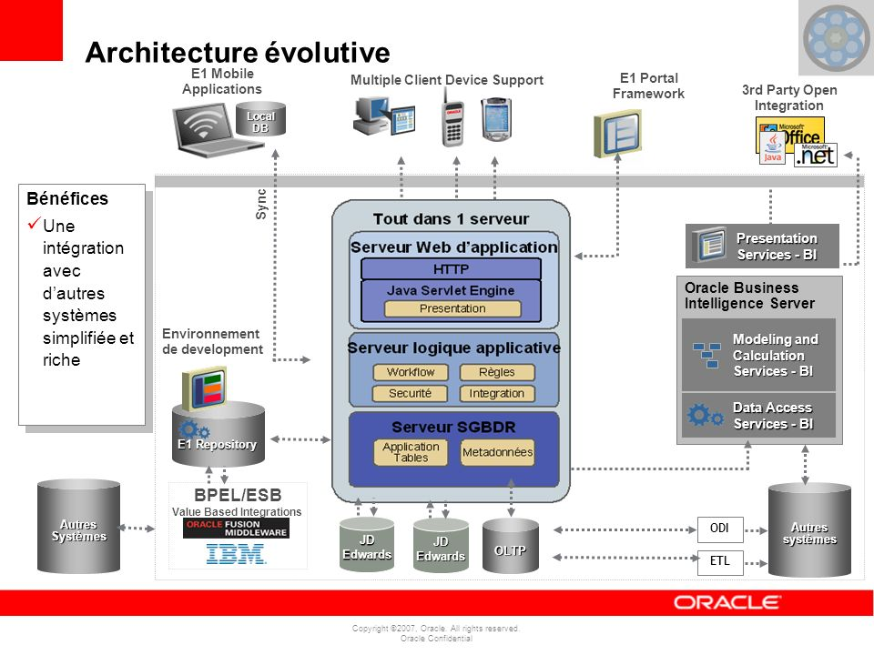 Copyright ©2007, Oracle. All rights reserved. Oracle Confidential Architecture évolutive E1 Portal Framework Sync OLTP JD Edwards Oracle Business Inte