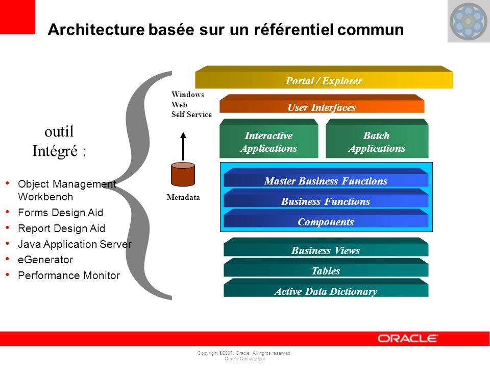 Copyright ©2007, Oracle. All rights reserved. Oracle Confidential Architecture basée sur un référentiel commun Active Data Dictionary Interactive Appl