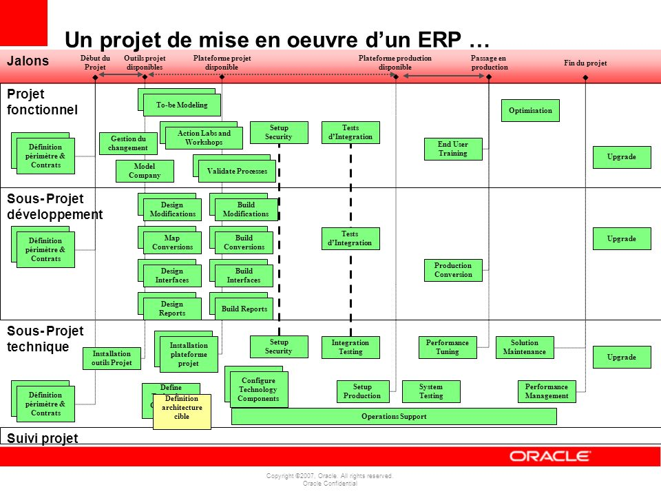 Copyright ©2007, Oracle.All rights reserved. Oracle Confidential 3.