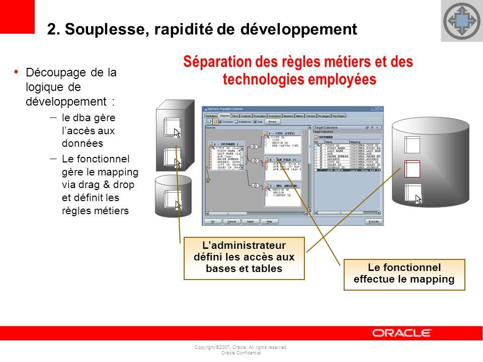 Copyright ©2007, Oracle. All rights reserved. Oracle Confidential Découpage de la logique de développement : – le dba gère laccès aux données – Le fon