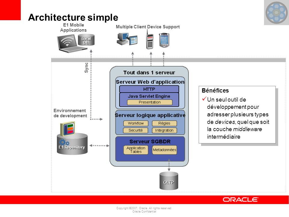 Copyright ©2007, Oracle.All rights reserved.