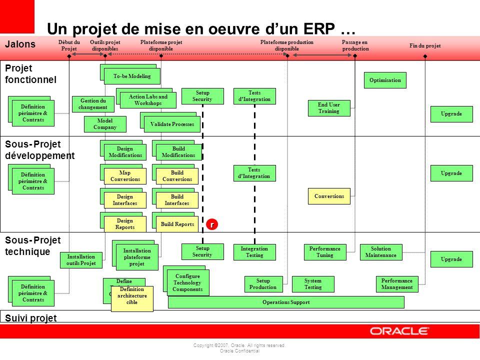 Copyright ©2007, Oracle. All rights reserved. Oracle Confidential Jalons Projet fonctionnel Sous- Projet développement Sous- Projet technique Outils p