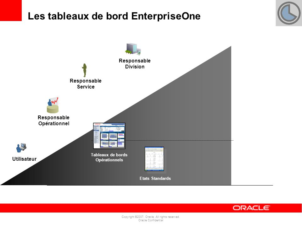 Copyright ©2007, Oracle. All rights reserved. Oracle Confidential Responsable Opérationnel Responsable Service Responsable Division Tableaux de bords