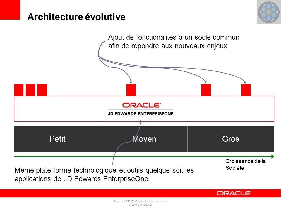 Copyright ©2007, Oracle. All rights reserved. Oracle Confidential PetitMoyenGros Small Même plate-forme technologique et outils quelque soit les appli