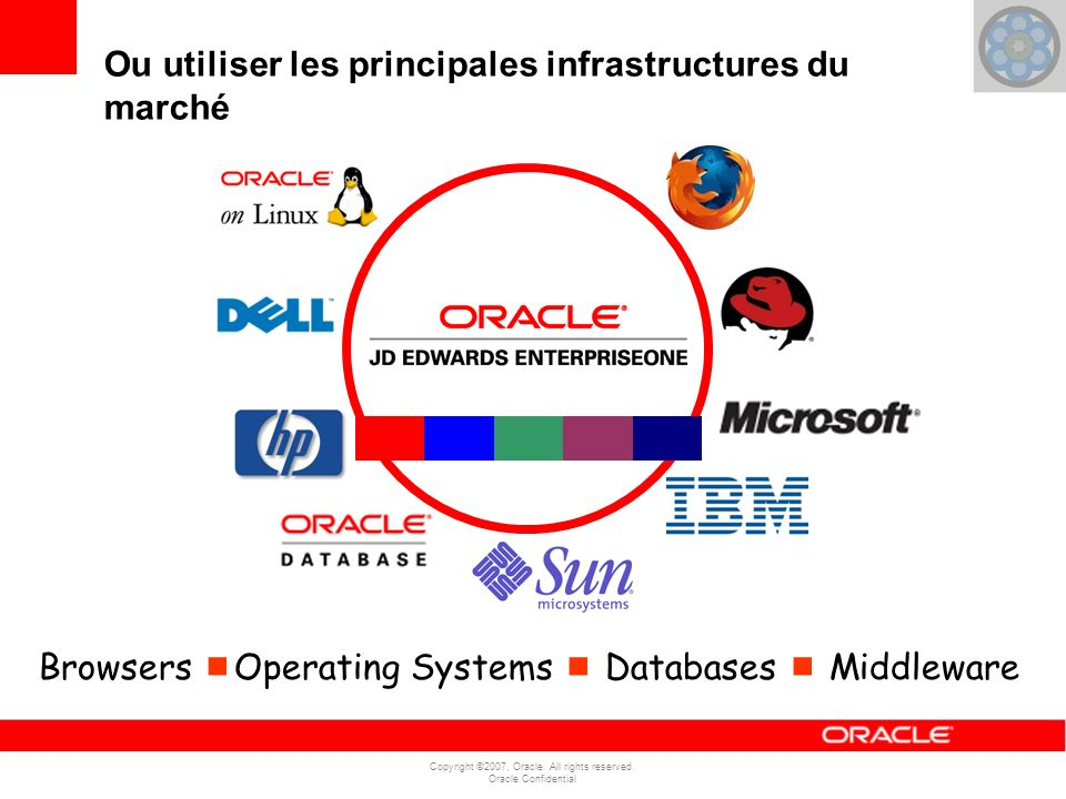 Copyright ©2007, Oracle.All rights reserved. Oracle Confidential 7.