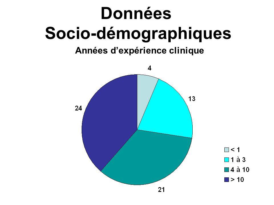 Données Socio-démographiques Années dexpérience clinique