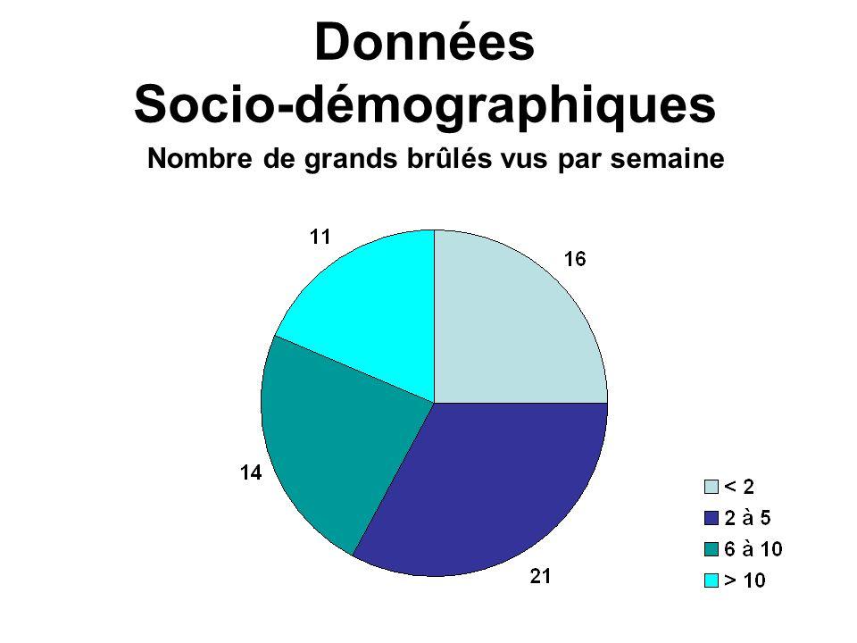 Nombre de grands brûlés vus par semaine Données Socio-démographiques