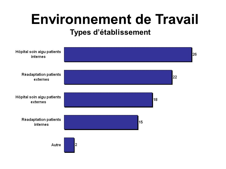 Types détablissement Environnement de Travail