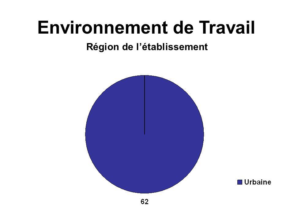 Région de létablissement Environnement de Travail