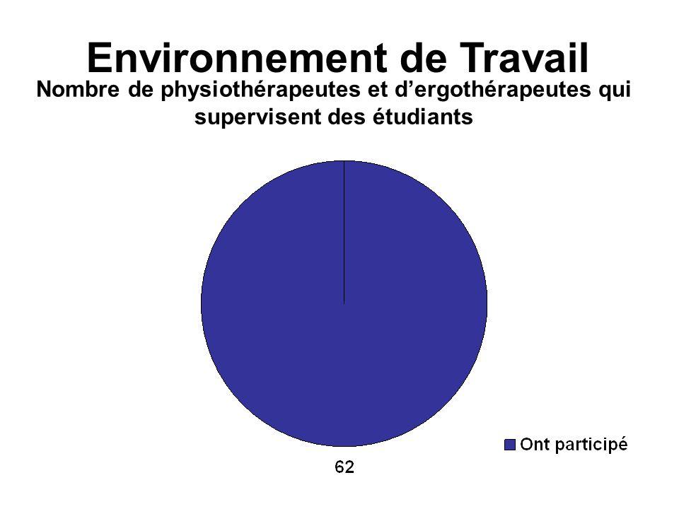 Environnement de Travail Nombre de physiothérapeutes et dergothérapeutes qui supervisent des étudiants
