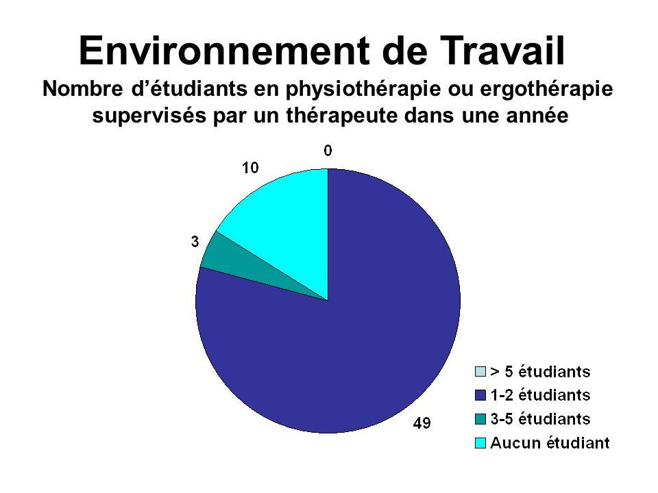 Environnement de Travail Nombre détudiants en physiothérapie ou ergothérapie supervisés par un thérapeute dans une année