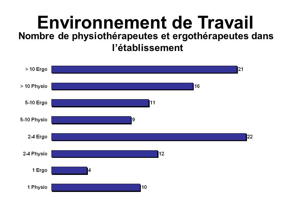 Environnement de Travail Nombre de physiothérapeutes et ergothérapeutes dans létablissement