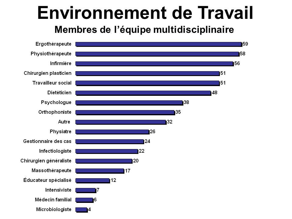 Environnement de Travail Membres de léquipe multidisciplinaire