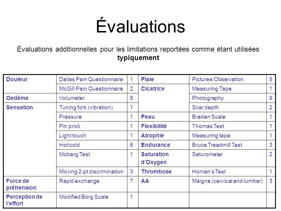 Évaluations DouleurDallas Pain Questionnaire1PlaiePictures/Observation5 McGill Pain Questionnaire2CicatriceMeasuring Tape1 OedèmeVolumeter9Photography9 SensationTuning fork (vibration)1Scar depth2 Pressure1PeauBraden Scale1 Pin prick1FlexibilitéThomas Test1 Light touch1AtrophieMeasuring tape1 Hot/cold6EnduranceBruce Treadmill Test3 Moberg Test1Saturation dOxygen Saturometer2 Moving 2-pt discrimination3ThromboseHomans Test1 Force de préhension Rapid exchange7AAMaigne (cervical and lumbar)3 Perception de leffort Modified Borg Scale1 Évaluations additionnelles pour les limitations reportées comme étant utilisées typiquement