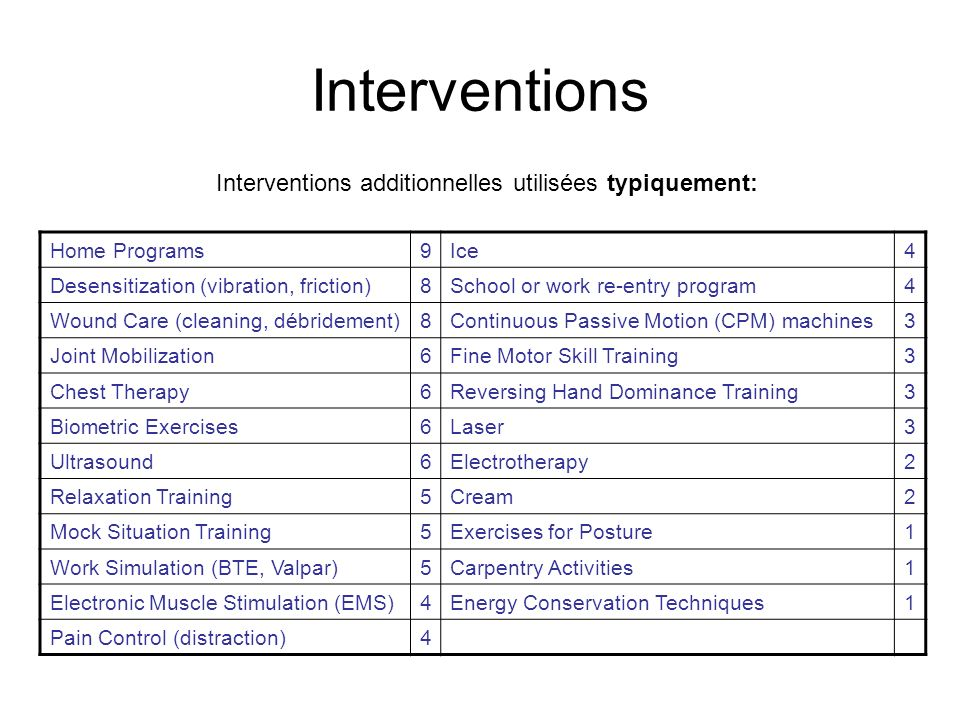 Interventions Home Programs9Ice4 Desensitization (vibration, friction)8School or work re-entry program4 Wound Care (cleaning, débridement)8Continuous Passive Motion (CPM) machines3 Joint Mobilization6Fine Motor Skill Training3 Chest Therapy6Reversing Hand Dominance Training3 Biometric Exercises6Laser3 Ultrasound6Electrotherapy2 Relaxation Training5Cream2 Mock Situation Training5Exercises for Posture1 Work Simulation (BTE, Valpar)5Carpentry Activities1 Electronic Muscle Stimulation (EMS)4Energy Conservation Techniques1 Pain Control (distraction)4 Interventions additionnelles utilisées typiquement: