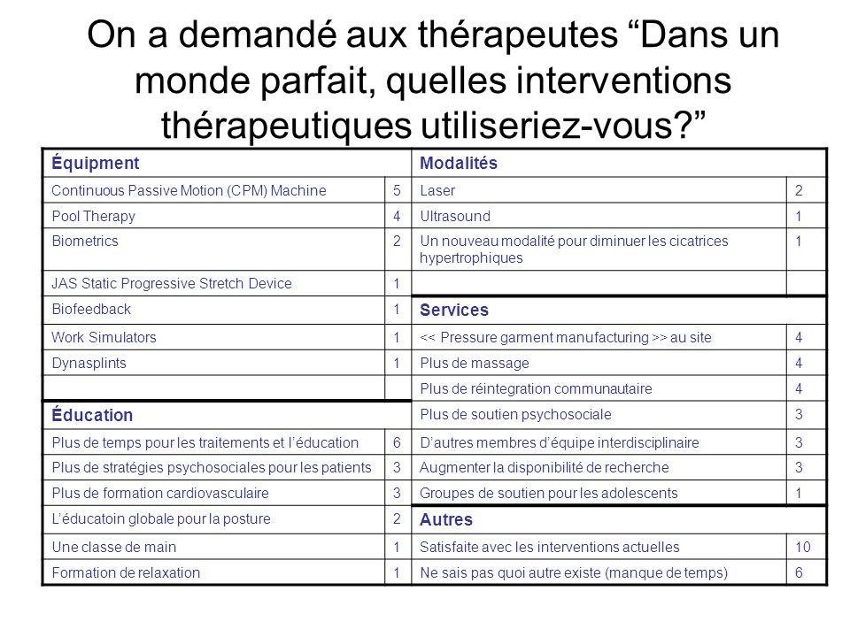 On a demandé aux thérapeutes Dans un monde parfait, quelles interventions thérapeutiques utiliseriez-vous.