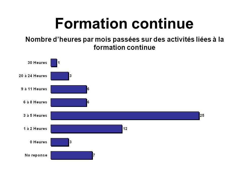 Nombre dheures par mois passées sur des activités liées à la formation continue