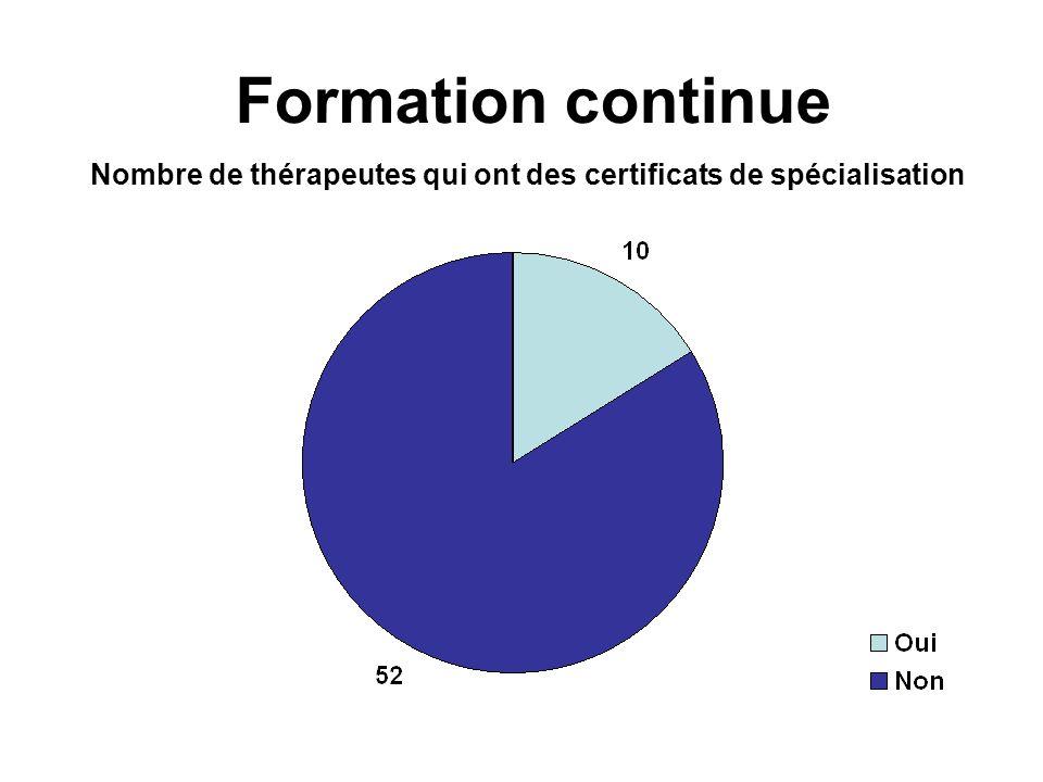 Formation continue Nombre de thérapeutes qui ont des certificats de spécialisation