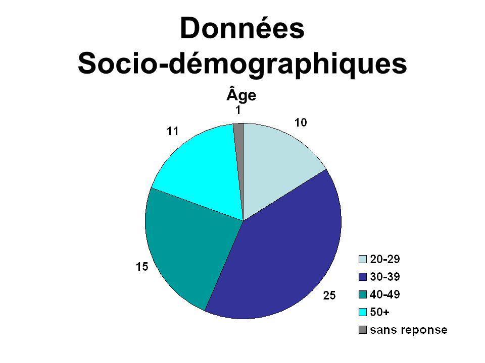 Langage Préféré Données Socio-démographiques