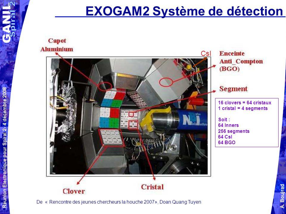 Réunion Electronique pour Spiral 2- 4 décembre 2008 A. Boujrad EXOGAM2 Système de détection CsI De « Rencontre des jeunes chercheurs la houche 2007»,