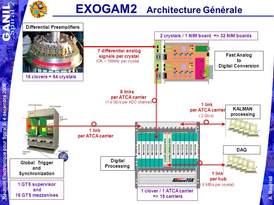 Réunion Electronique pour Spiral 2- 4 décembre 2008 A. Boujrad EXOGAM2 Architecture Générale EXOGAM2 Global Trigger and Synchronization Digital Proces