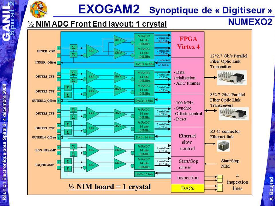 Réunion Electronique pour Spiral 2- 4 décembre 2008 A. Boujrad ½ NIM ADC Front End layout: 1 crystal EXOGAM2 Synoptique de « Digitiseur » NUMEXO2