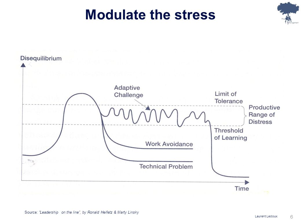 Laurent Ledoux 6 Modulate the stress Source: Leadership on the line, by Ronald Heifetz & Marty Linsky