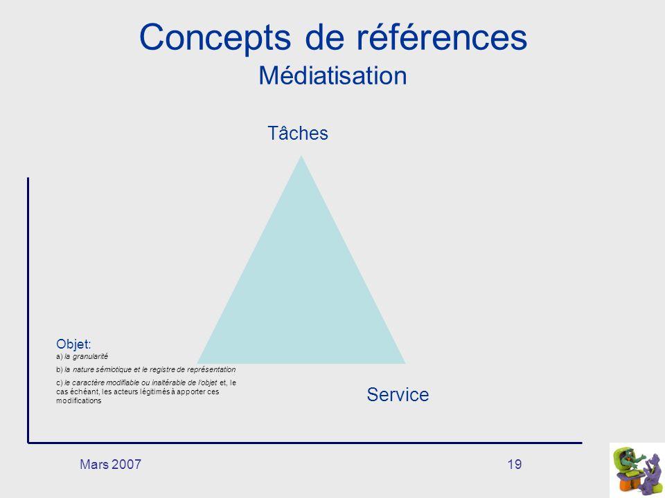 Mars 200719 Concepts de références Médiatisation Objet: a) la granularité b) la nature sémiotique et le registre de représentation c) le caractère modifiable ou inaltérable de lobjet et, le cas échéant, les acteurs légitimés à apporter ces modifications Service Tâches