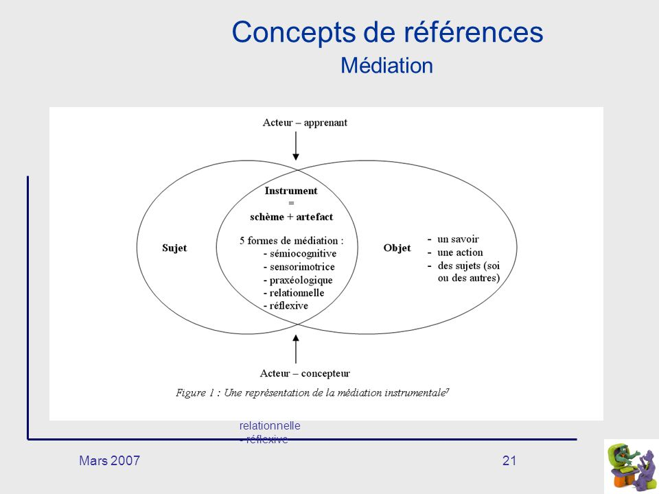 Mars 200721 Concepts de références Médiation SujetObjet Instrument = schème + artefact 5 formes de médiation : - sémiocogniti ve - sensorimotri ce - praxéologiqu e - relationnelle - réflexive -un savoi r -une action -des sujets (soi ou des autres) Acteur – apprenant Acteur – concepteur
