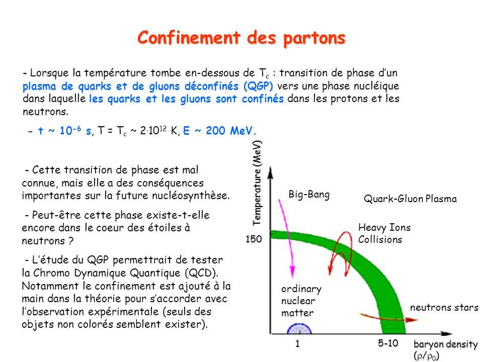 19 Confinement des partons - - Cette transition de phase est mal connue, mais elle a des conséquences importantes sur la future nucléosynthèse. - Peut