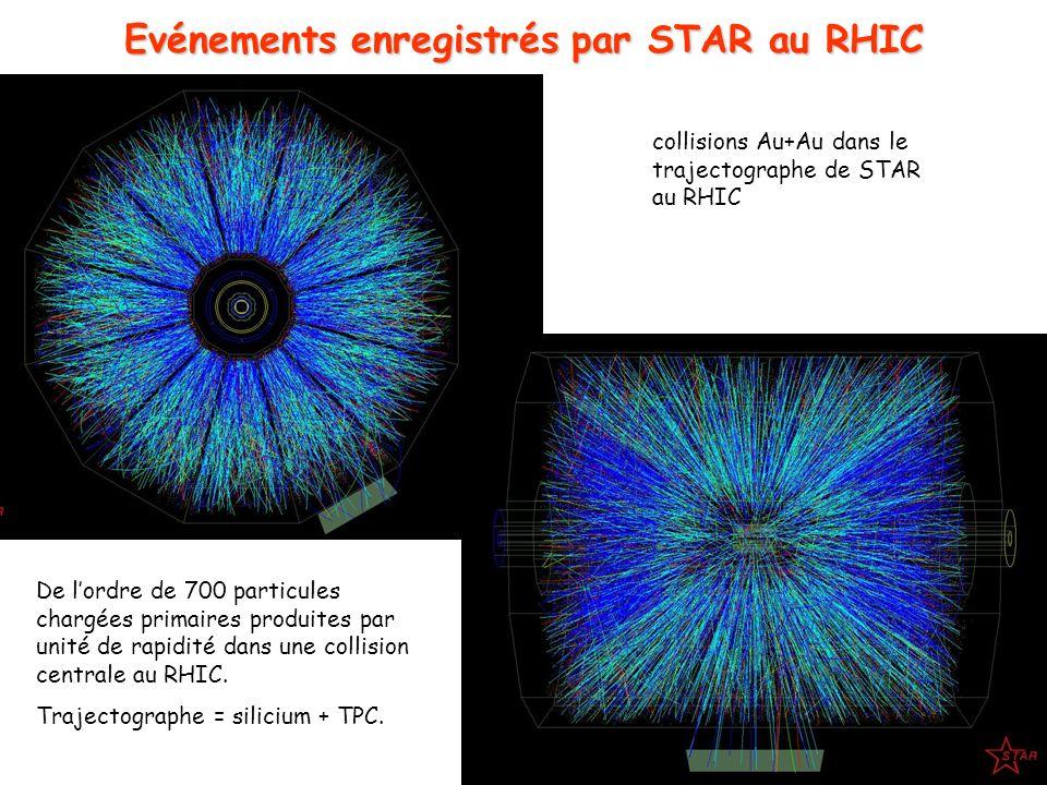 23 Evénements enregistrés par STAR au RHIC collisions Au+Au dans le trajectographe de STAR au RHIC De lordre de 700 particules chargées primaires prod