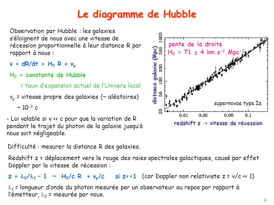 4 Le diagramme de Hubble Observation par Hubble : les galaxies séloignent de nous avec une vitesse de récession proportionnelle à leur distance R par