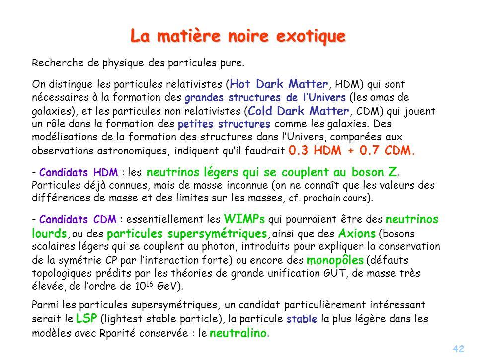 42 La matière noire exotique Recherche de physique des particules pure. On distingue les particules relativistes ( Hot Dark Matter, HDM) qui sont néce